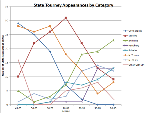 Tourney Apps by Category